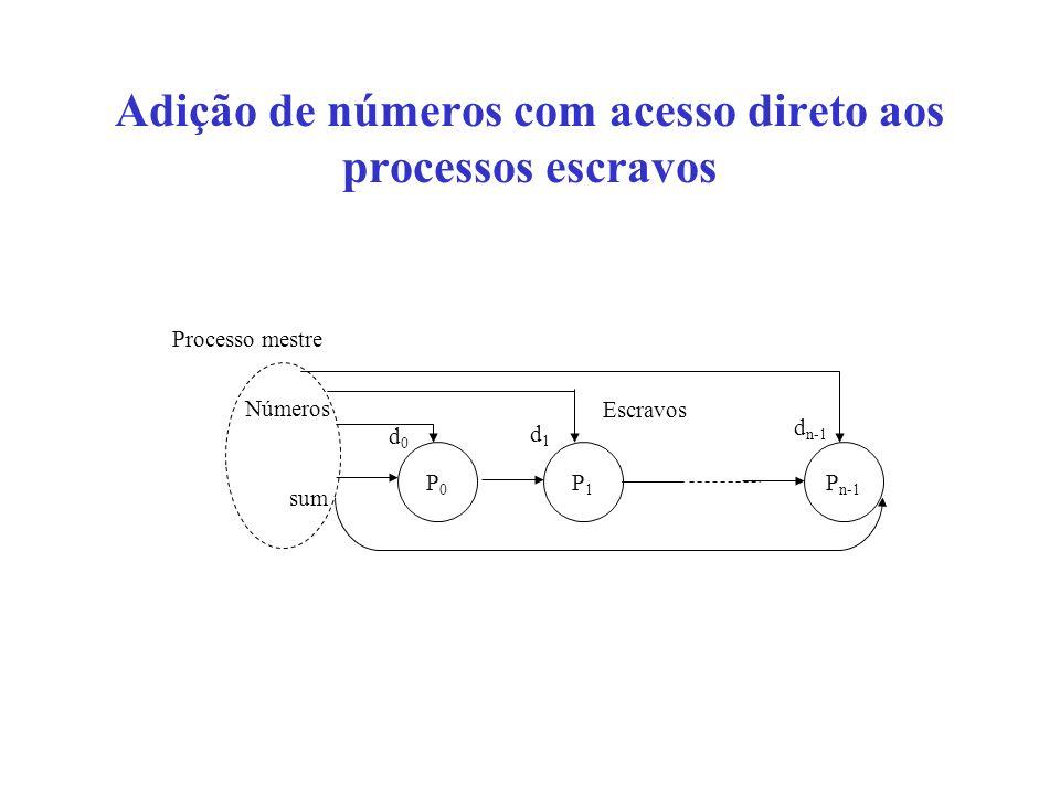 Adição de números com acesso direto aos processos escravos