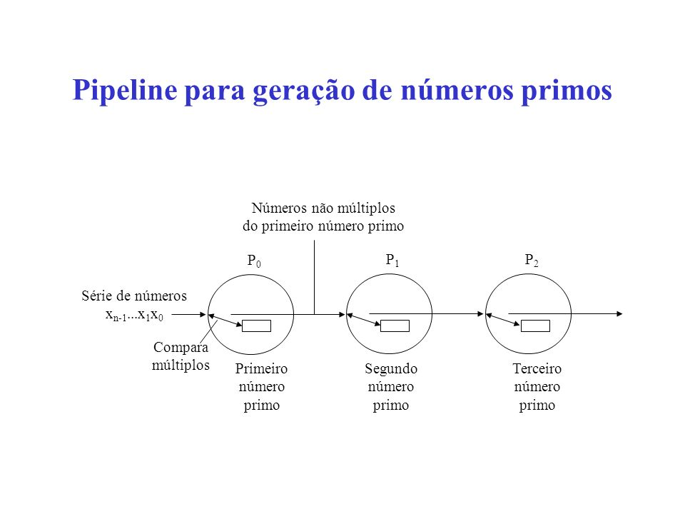 Pipeline para geração de números primos