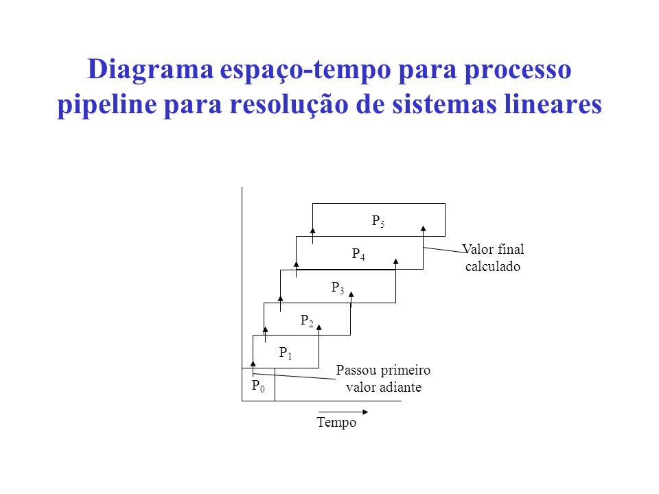 Diagrama espaço-tempo para processo pipeline para resolução de sistemas lineares