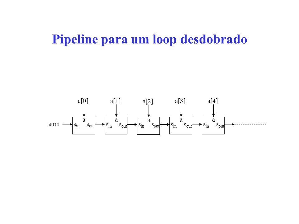 Pipeline para um loop desdobrado