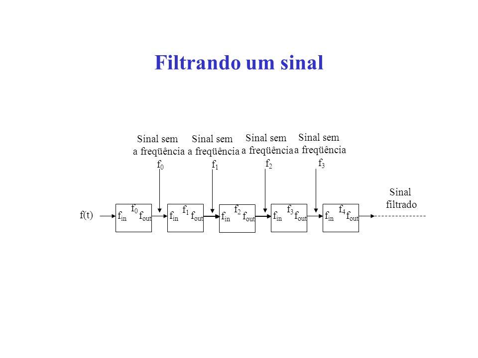 Filtrando um sinal Sinal sem a freqüência f0 Sinal sem a freqüência f1