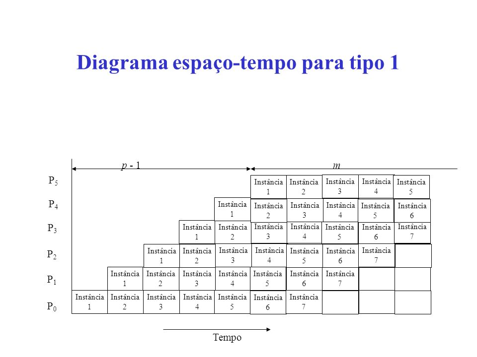 Diagrama espaço-tempo para tipo 1