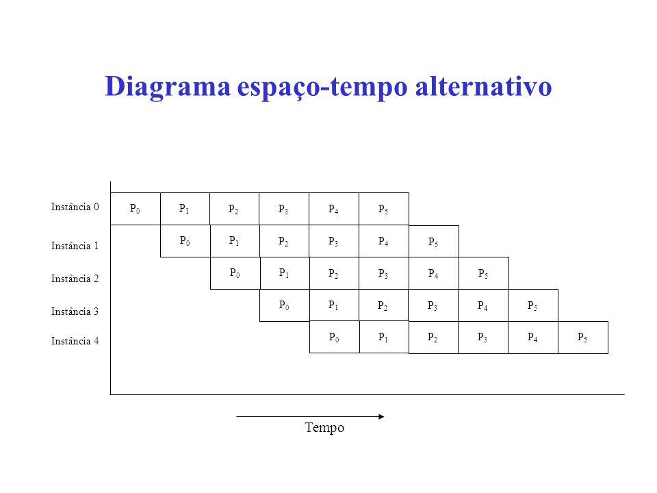 Diagrama espaço-tempo alternativo