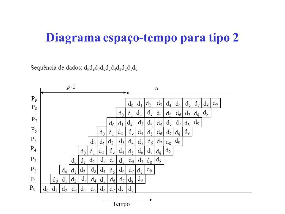 Diagrama espaço-tempo para tipo 2