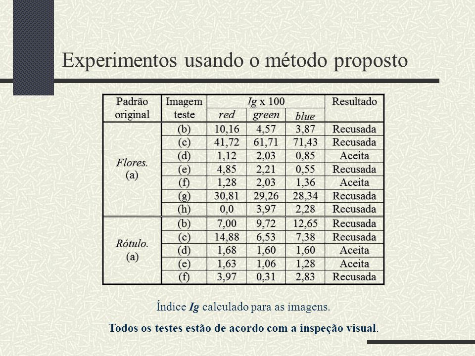 Experimentos usando o método proposto