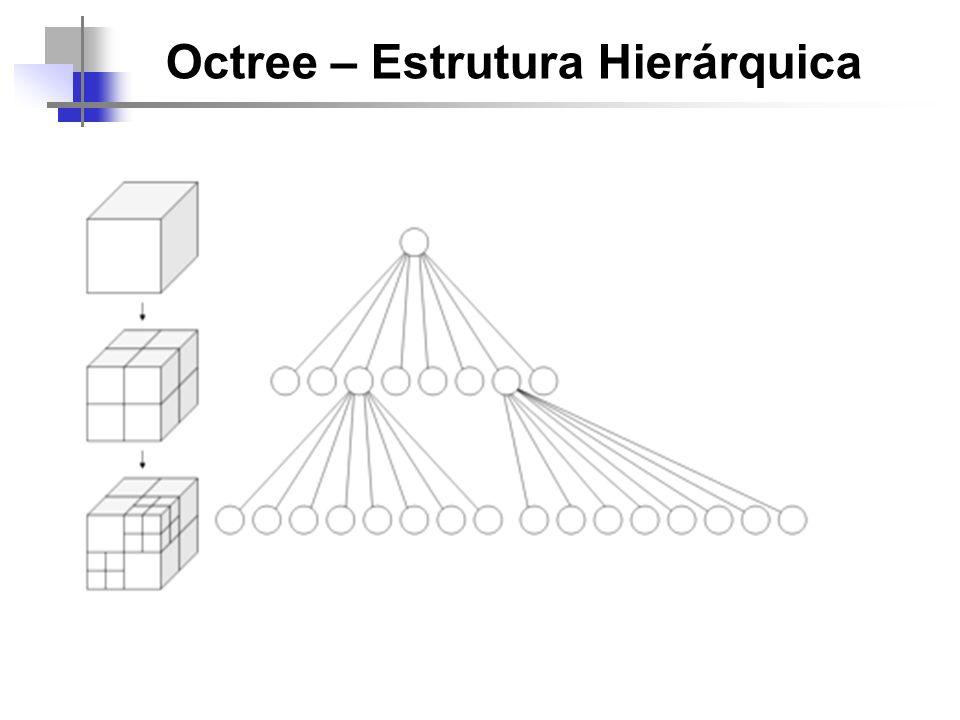 Octree – Estrutura Hierárquica