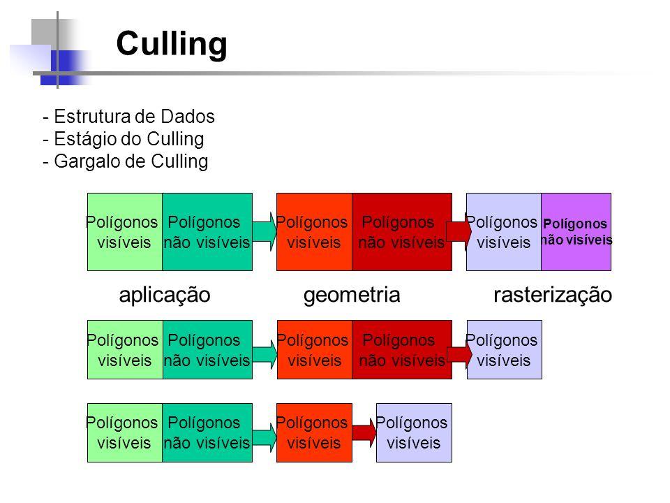 Culling aplicação geometria rasterização