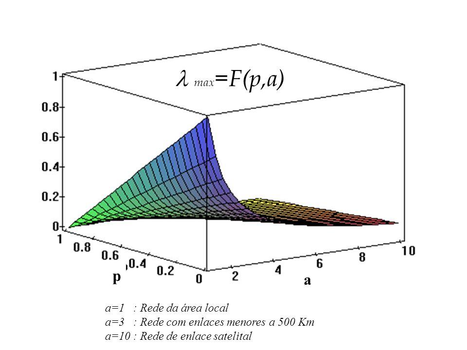 max=F(p,a) p a a=1 : Rede da área local