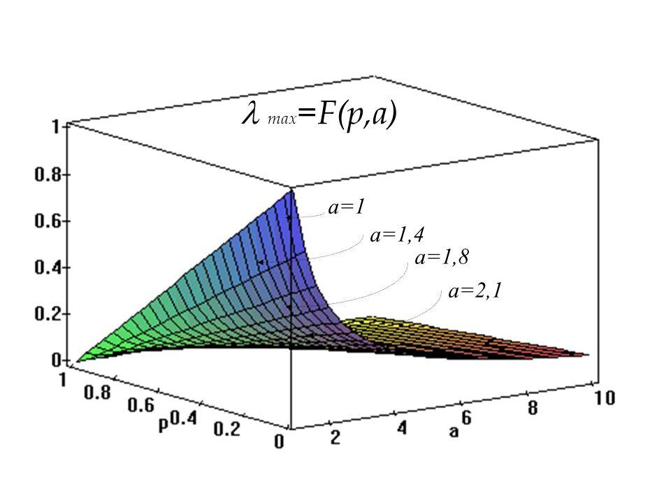 max=F(p,a) a=1,8 a=2,1 a=1,4 a=1