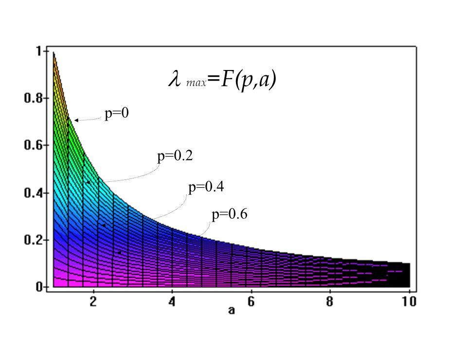max=F(p,a) p=0 p=0.2 p=0.4 p=0.6