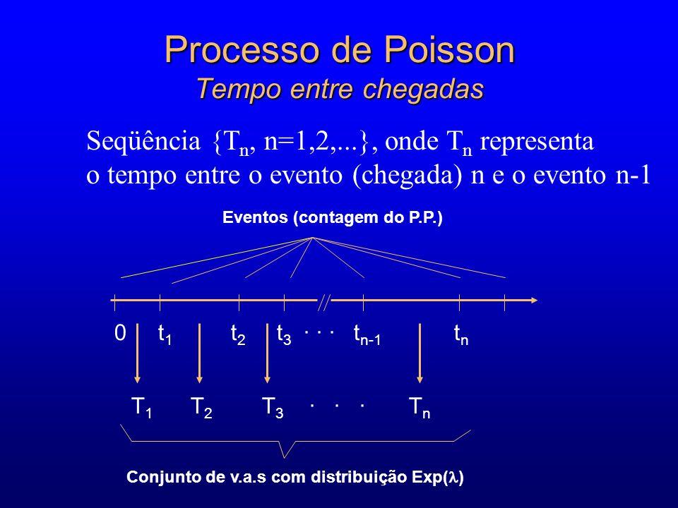 Processo de Poisson Tempo entre chegadas