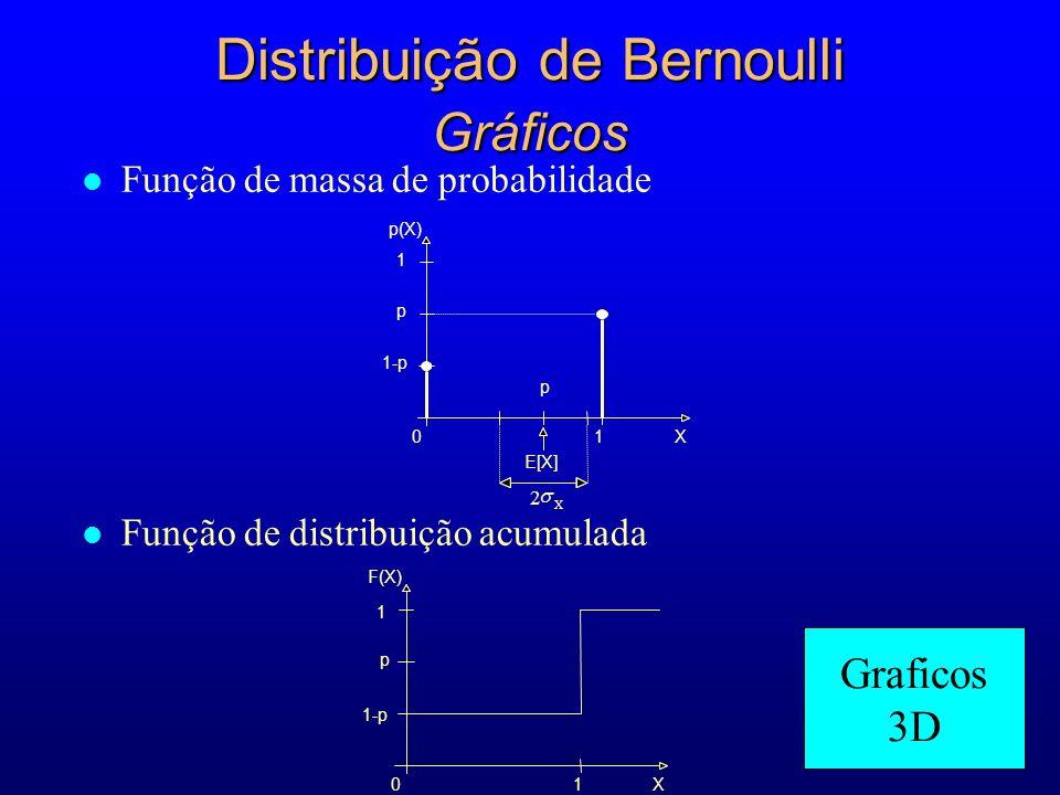 Distribuição de Bernoulli Gráficos