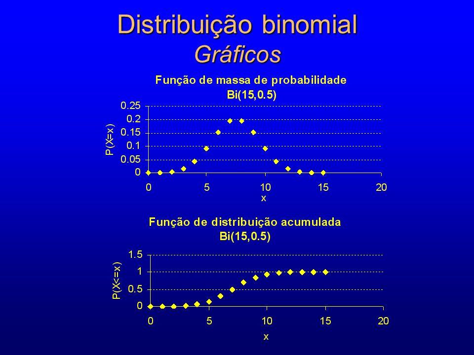Distribuição binomial Gráficos