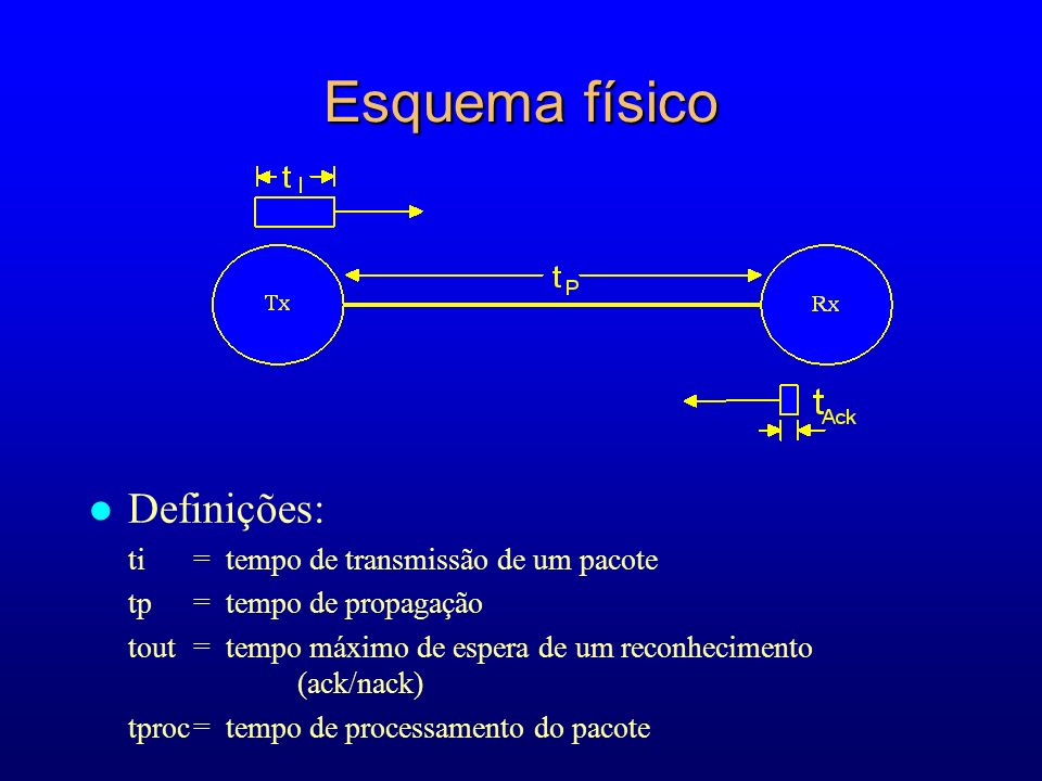 Esquema físico Definições: ti = tempo de transmissão de um pacote