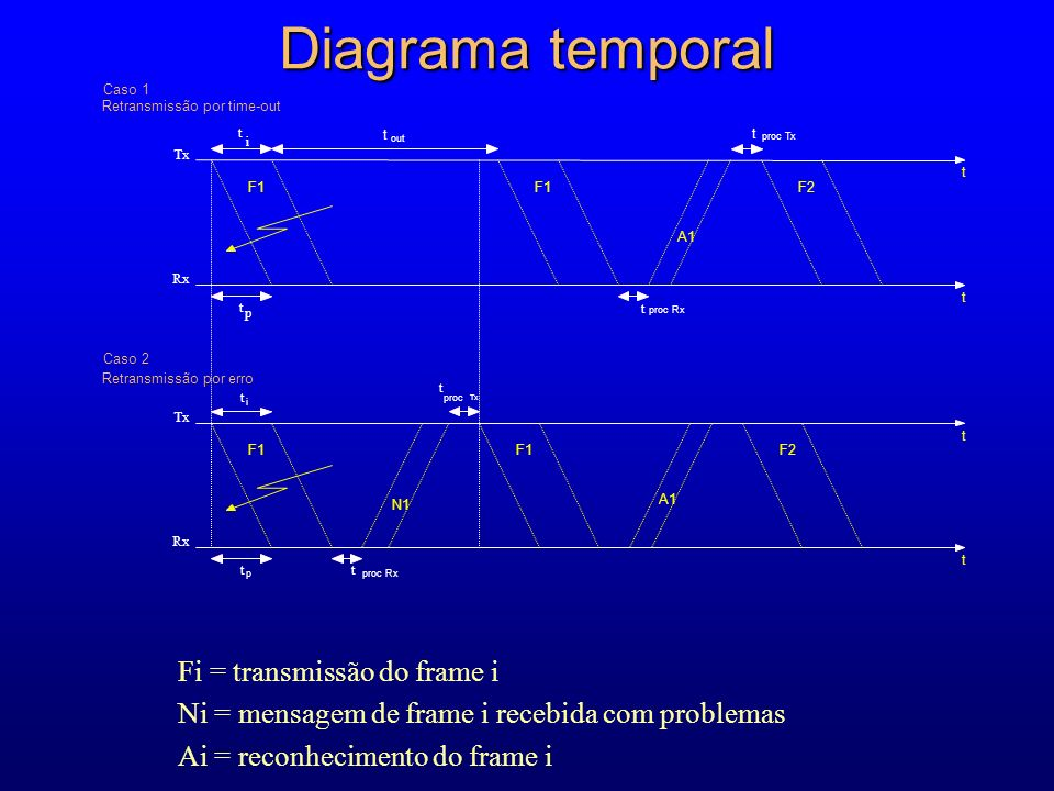 Diagrama temporal Fi = transmissão do frame i