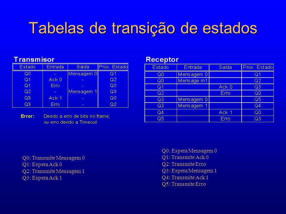 Tabelas de transição de estados