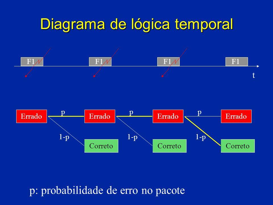 Diagrama de lógica temporal