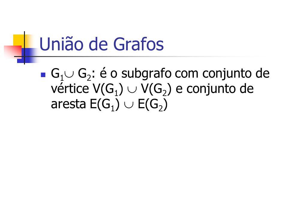 União de Grafos G1 G2: é o subgrafo com conjunto de vértice V(G1)  V(G2) e conjunto de aresta E(G1)  E(G2)