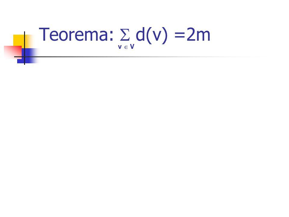 Teorema:  d(v) =2m v  V