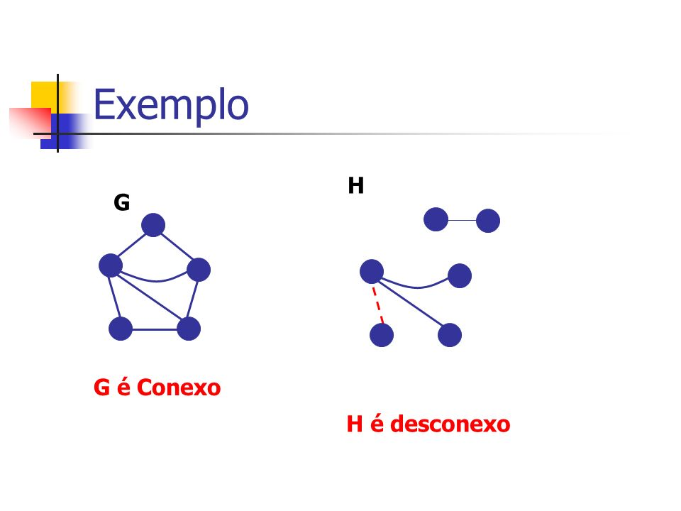 Exemplo H G G é Conexo H é desconexo