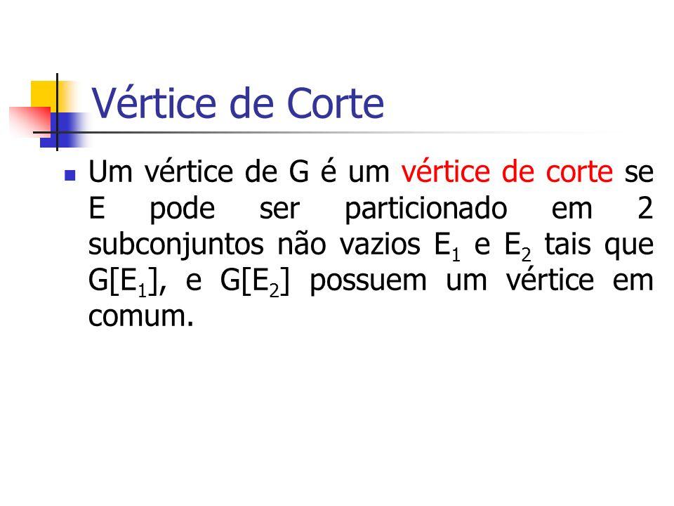 Vértice de Corte