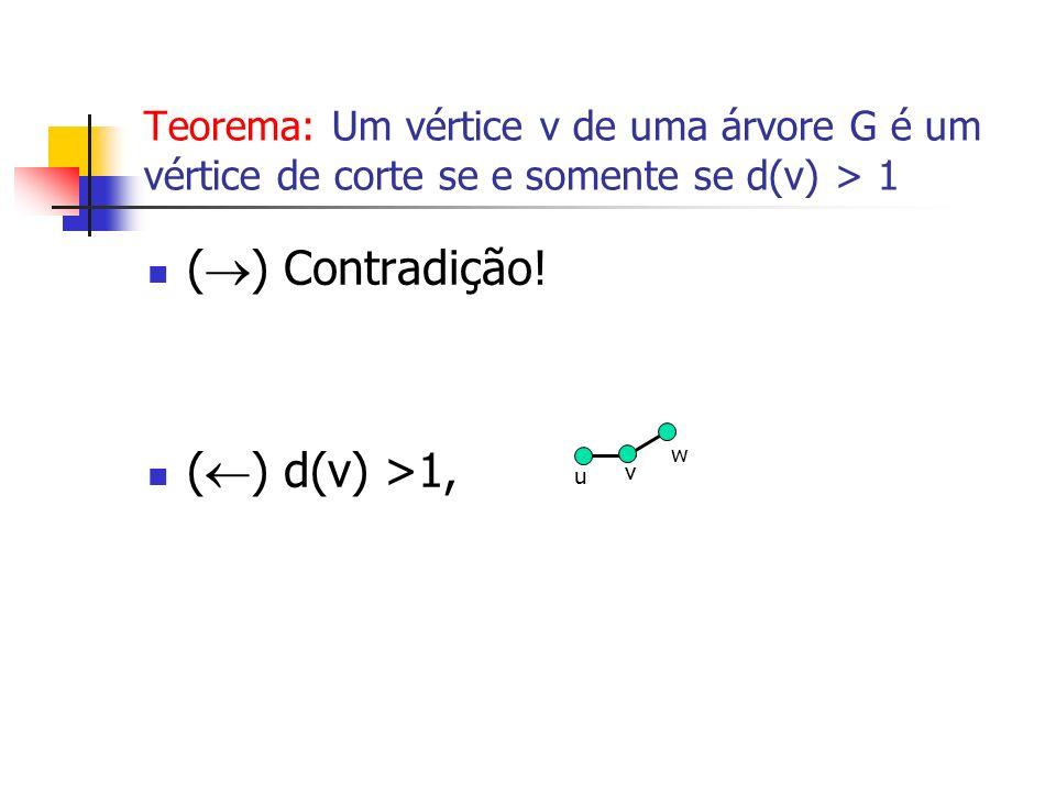 () Contradição! () d(v) >1,