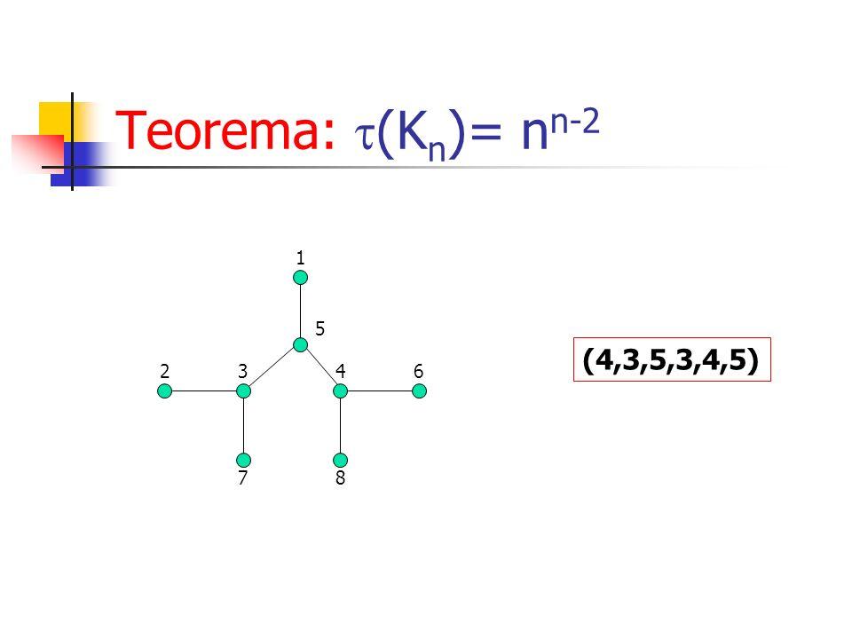 Teorema: (Kn)= nn-2 1 5 (4,3,5,3,4,5) 2 3 4 6 7 8