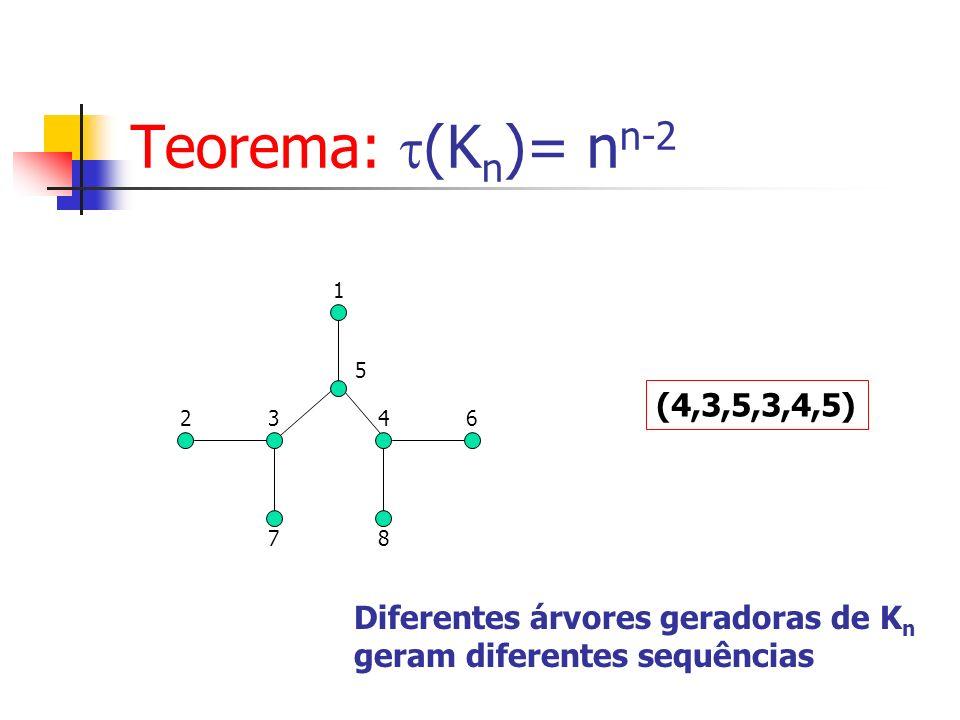 Teorema: (Kn)= nn-2 (4,3,5,3,4,5) Diferentes árvores geradoras de Kn