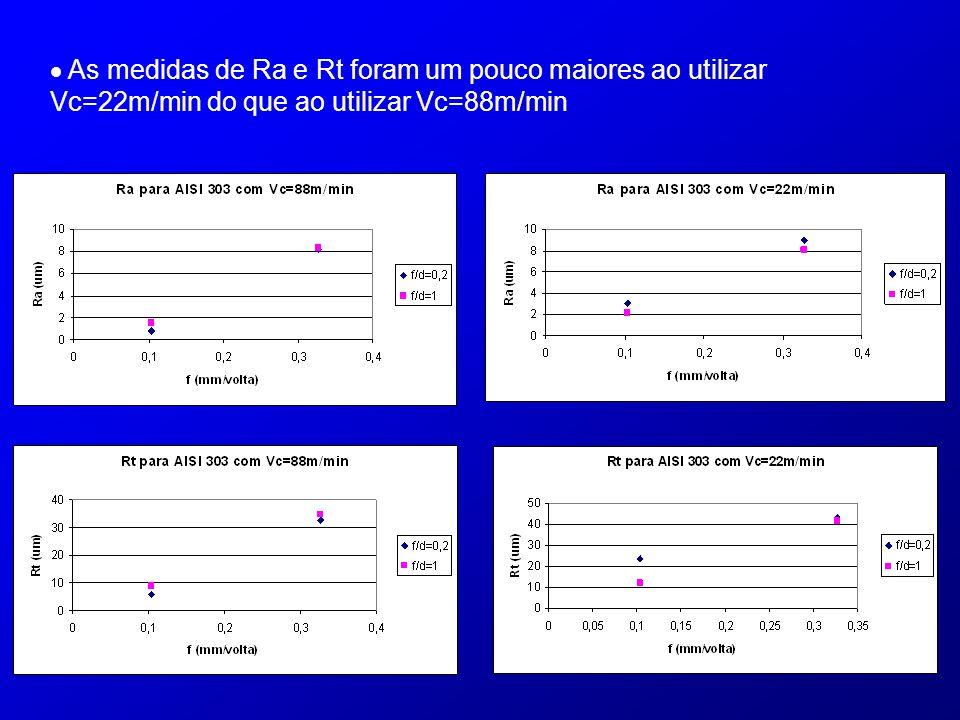  As medidas de Ra e Rt foram um pouco maiores ao utilizar Vc=22m/min do que ao utilizar Vc=88m/min