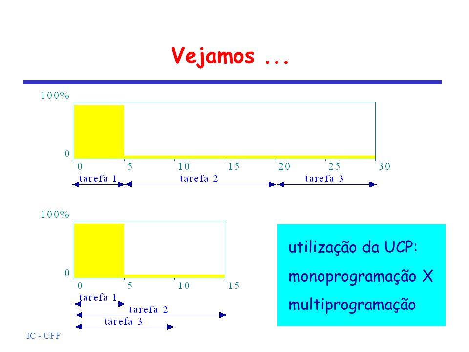 Vejamos ... utilização da UCP: monoprogramação X multiprogramação