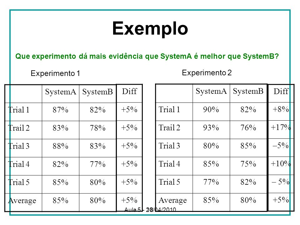 Exemplo Experimento 1 Experimento 2 SystemA SystemB Trial 1 87% 82%