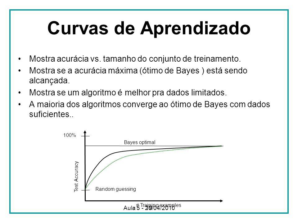 Curvas de Aprendizado Mostra acurácia vs. tamanho do conjunto de treinamento. Mostra se a acurácia máxima (ótimo de Bayes ) está sendo alcançada.