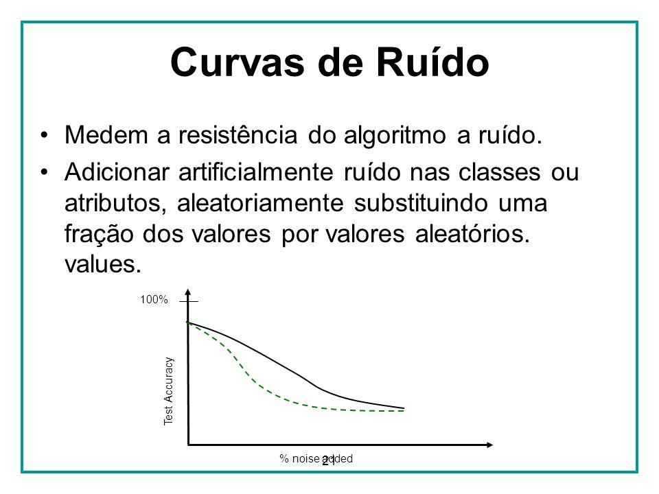 Curvas de Ruído Medem a resistência do algoritmo a ruído.