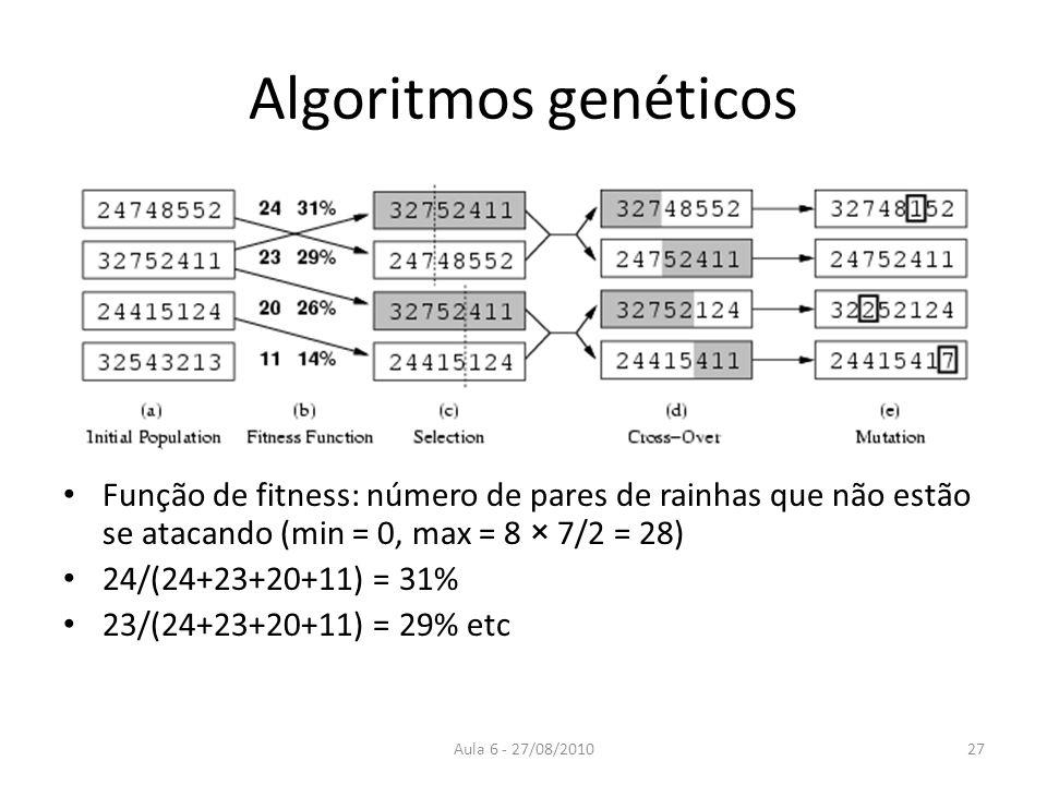 Algoritmos genéticos Função de fitness: número de pares de rainhas que não estão se atacando (min = 0, max = 8 × 7/2 = 28)