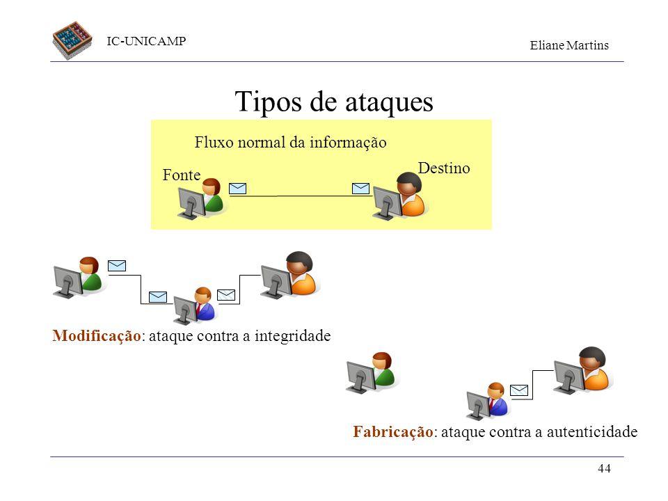 Tipos de ataques Fluxo normal da informação Destino Fonte