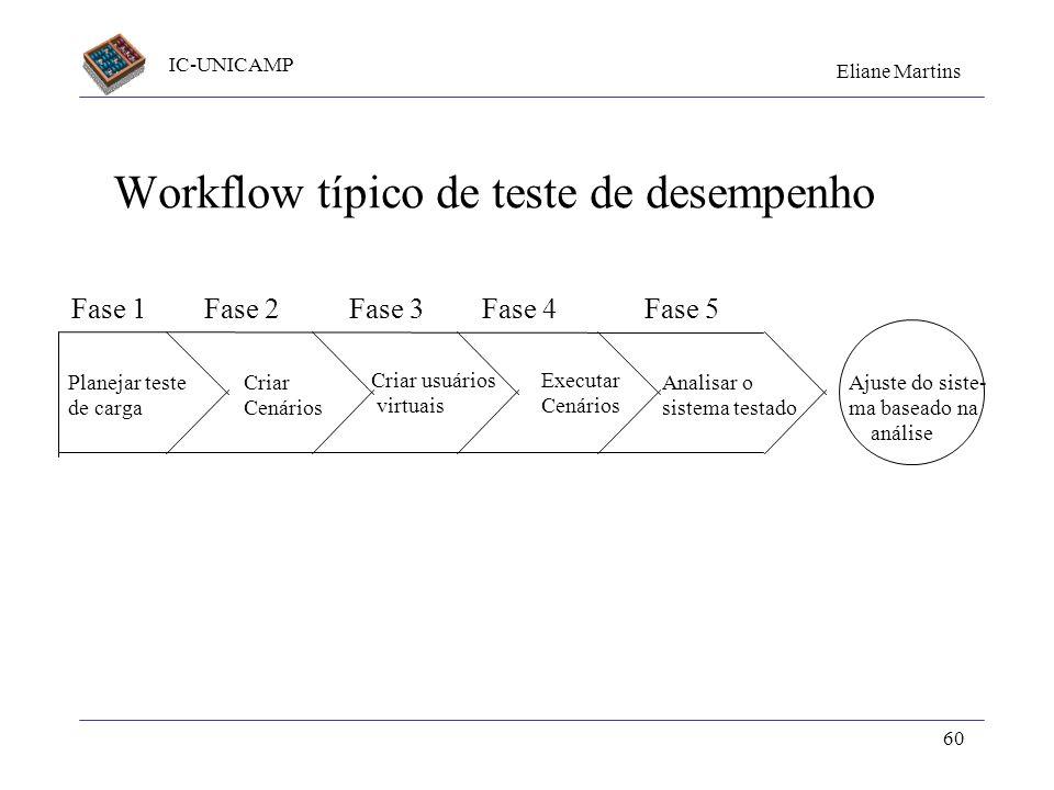 Workflow típico de teste de desempenho