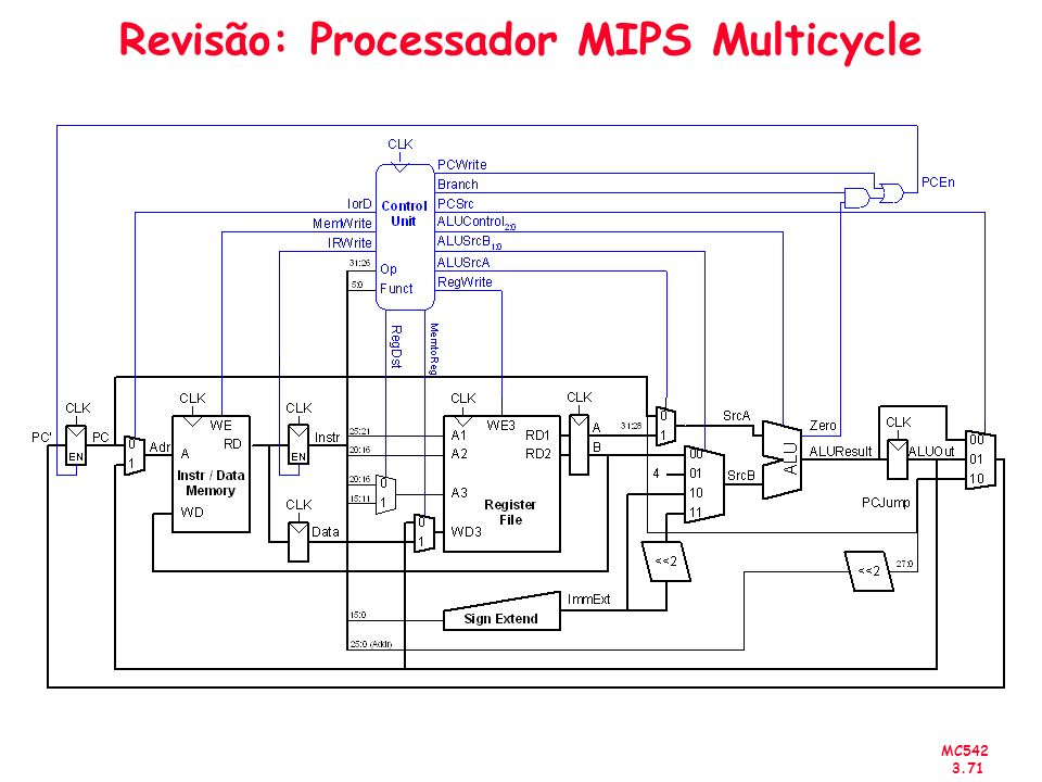Revisão: Processador MIPS Multicycle