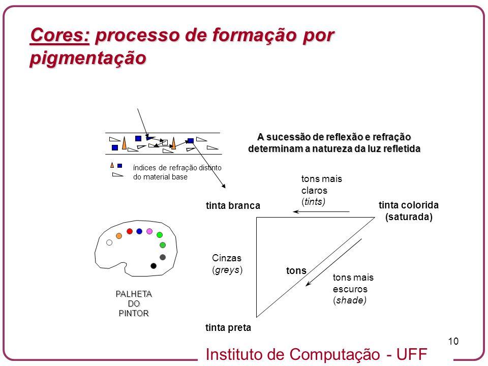 Cores: processo de formação por pigmentação