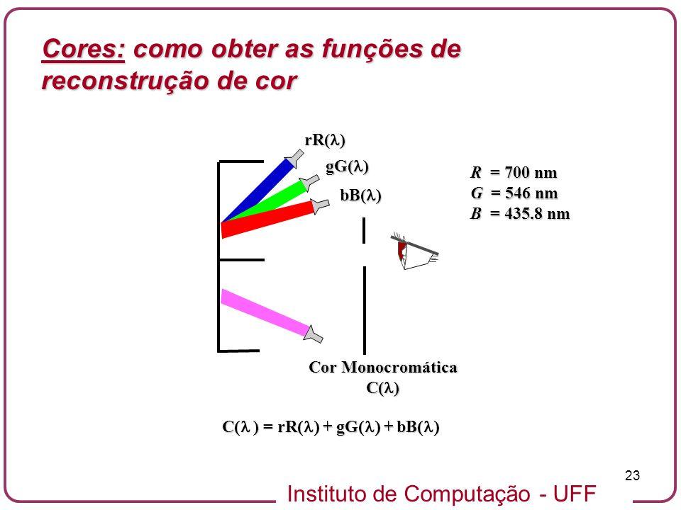 Cores: como obter as funções de reconstrução de cor