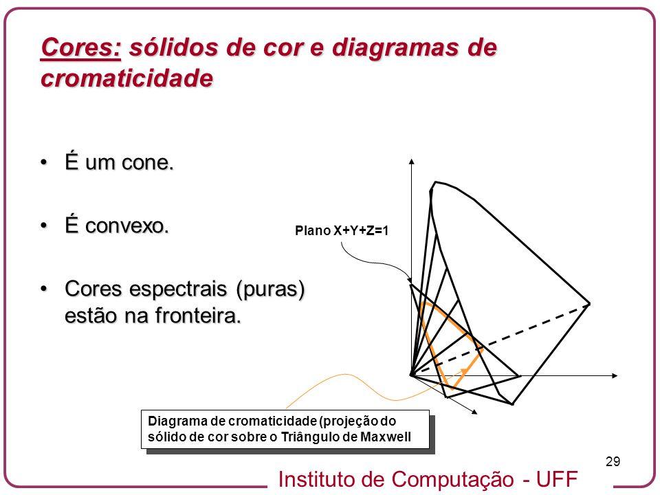 Cores: sólidos de cor e diagramas de cromaticidade