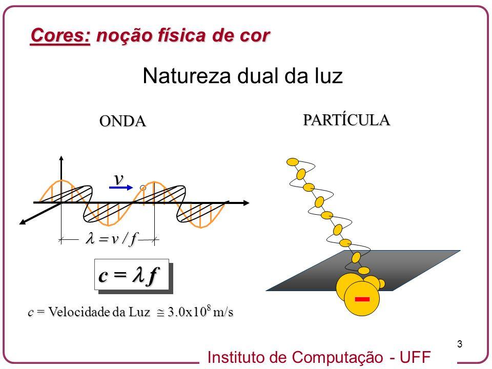 Natureza dual da luz v l = v / f c = l f Cores: noção física de cor