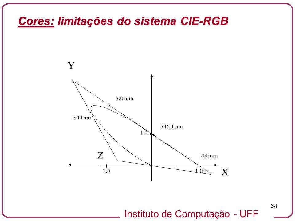 Cores: limitações do sistema CIE-RGB