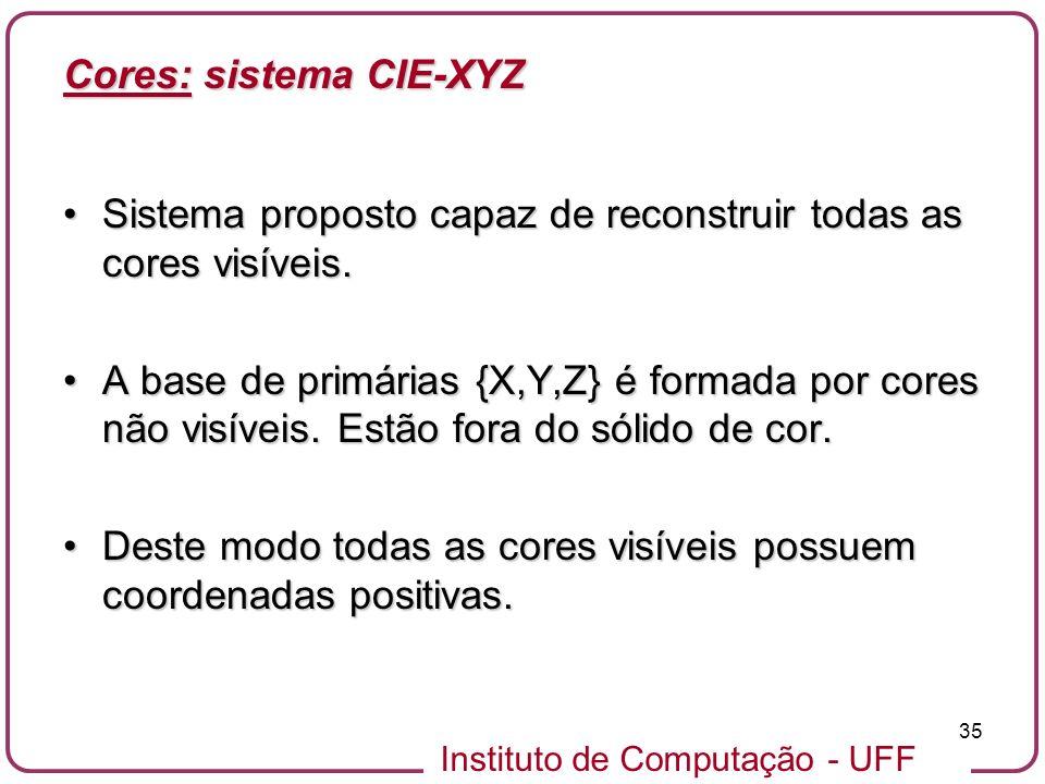 Cores: sistema CIE-XYZ
