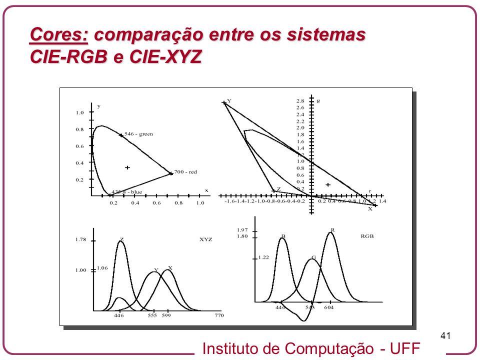 Cores: comparação entre os sistemas CIE-RGB e CIE-XYZ