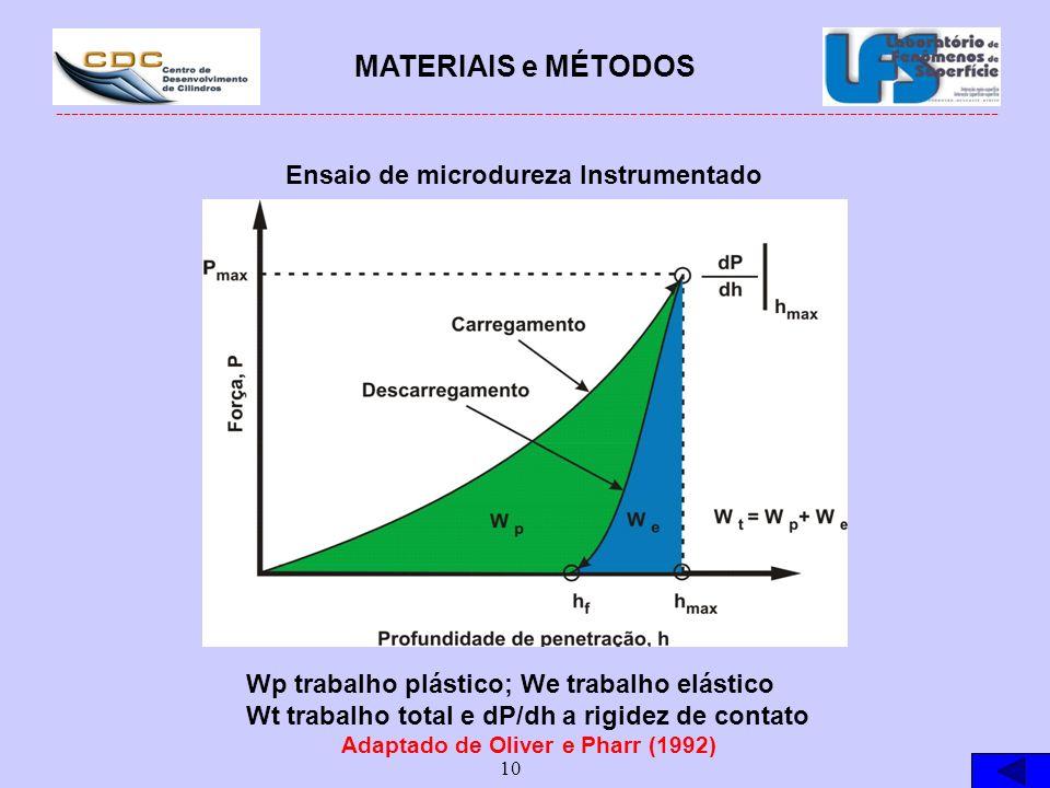 Ensaio de microdureza Instrumentado