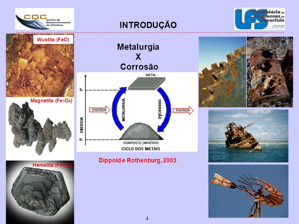 INTRODUÇÃO Metalurgia X Corrosão