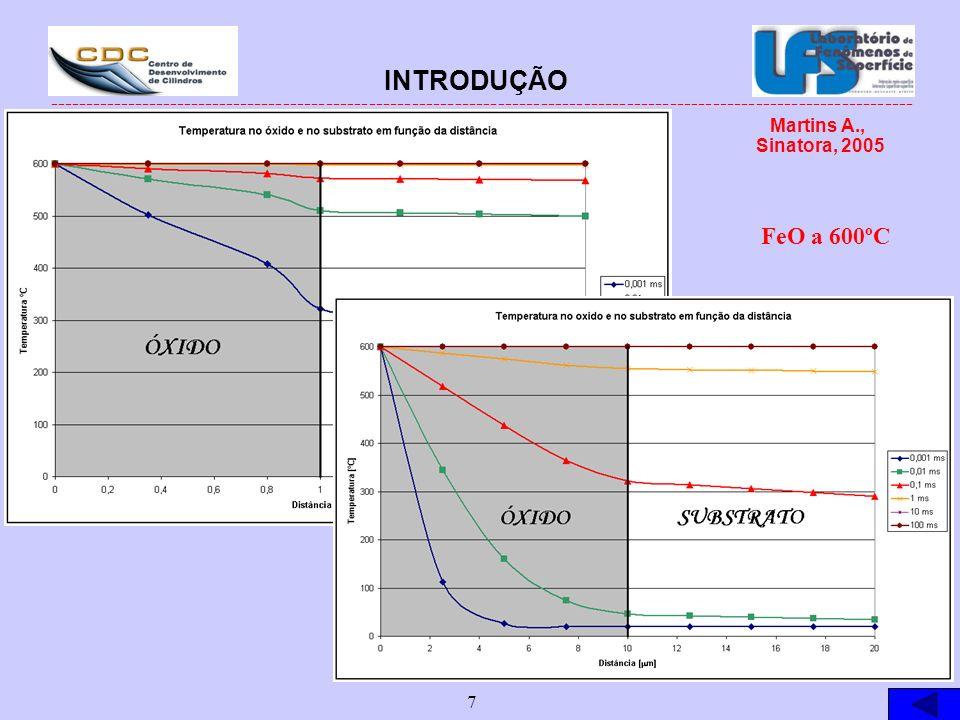 INTRODUÇÃO FeO a 600ºC Martins A., Sinatora, 2005