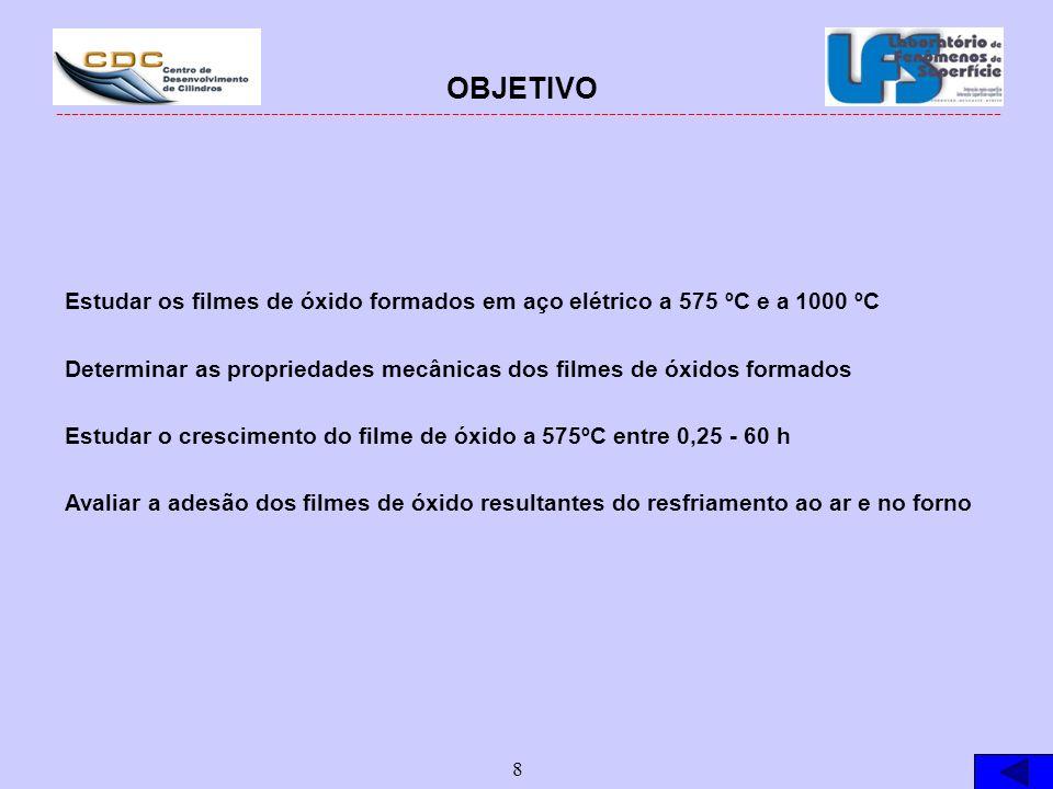 OBJETIVOEstudar os filmes de óxido formados em aço elétrico a 575 ºC e a 1000 ºC. Determinar as propriedades mecânicas dos filmes de óxidos formados.