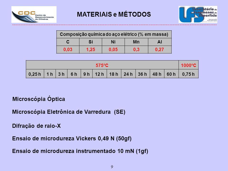MATERIAIS e MÉTODOS Microscópia Óptica
