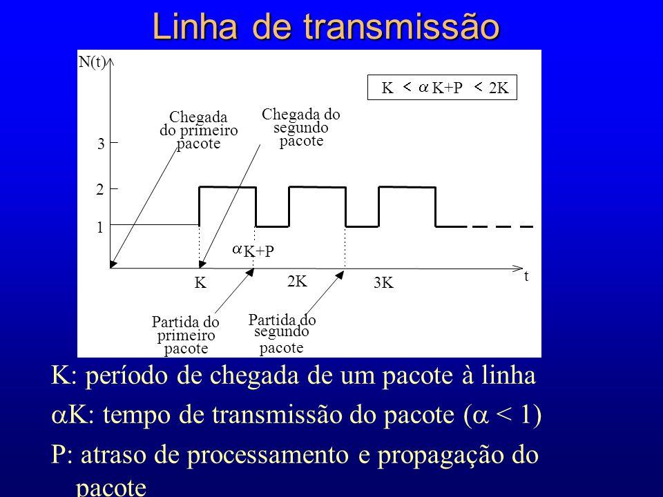 Linha de transmissão K: período de chegada de um pacote à linha